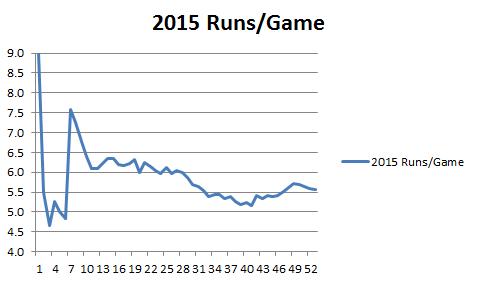 2015 Runs per game