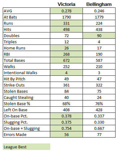 Bells batting compare